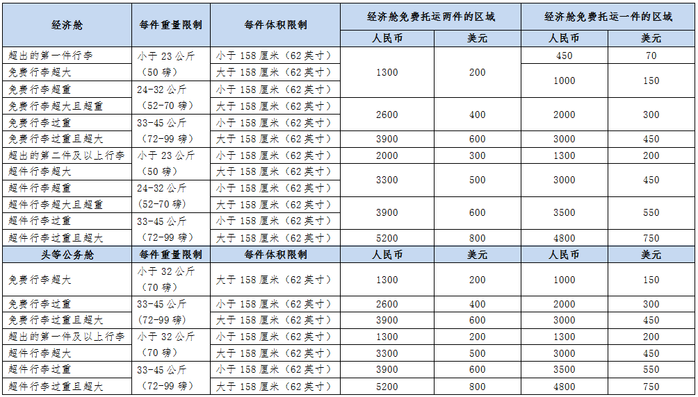 国航行李超重收费表