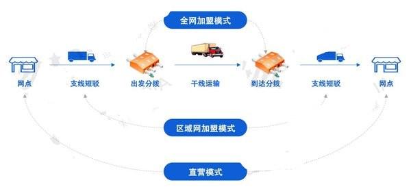 中国十大零担物流排名:白热化竞争下,这些企业成为了佼佼者