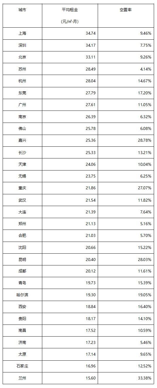 《2018年8月中国通用仓储市场动态报告》发布!