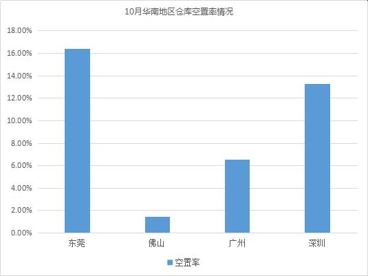 2018年10月中国通用仓储市场动态报告