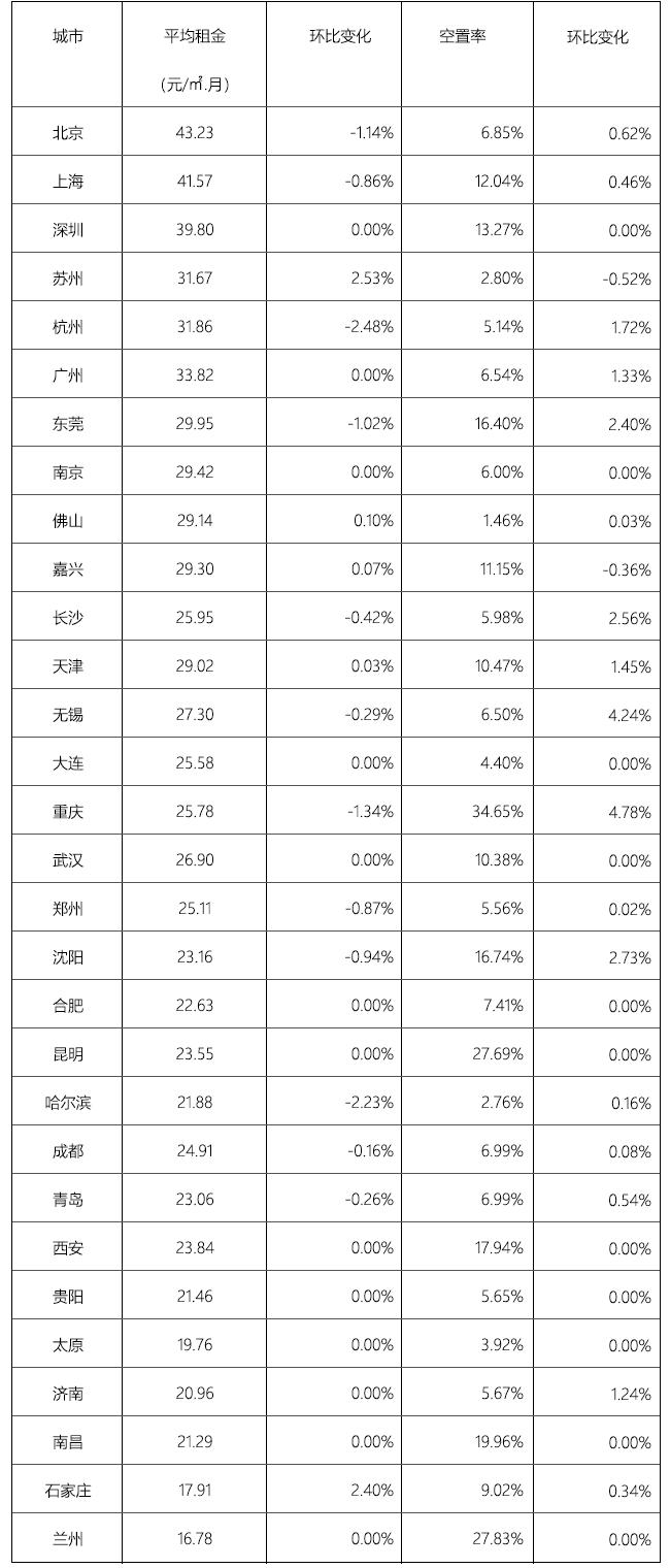 《2018年10月中国通用仓储市场动态报告》发布!