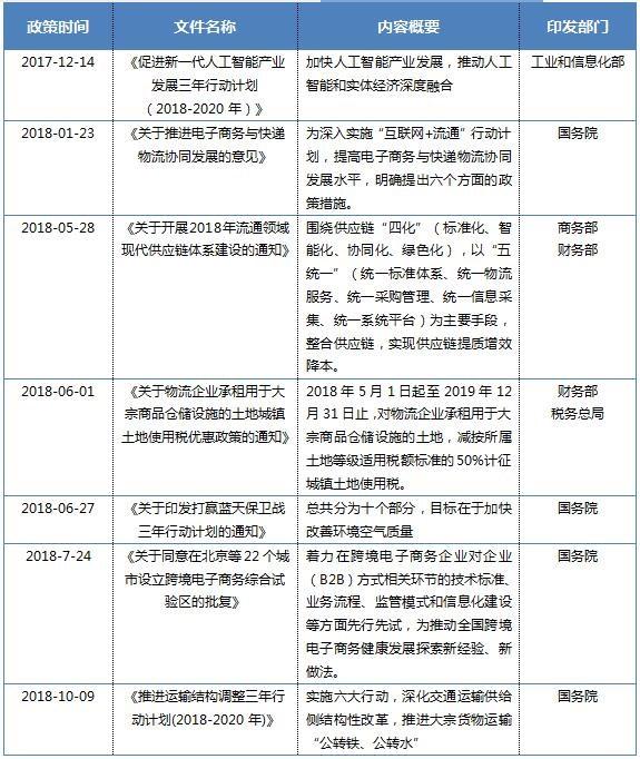 2018年中国仓储行业政策解读,有哪些政策变化和调整
