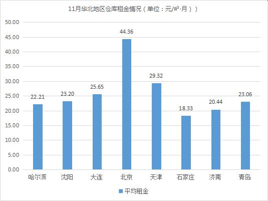 2018年11月中国通用仓储市场动态报告