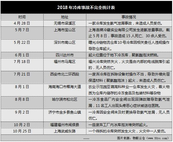 """【企业ysb体育】""""数""""说冷库——2018年全国冷库市场总结分析"""