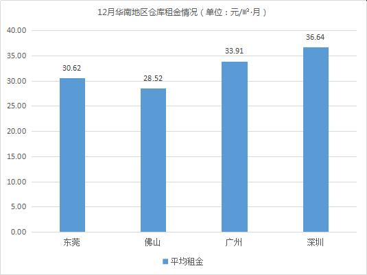2018年12月中国通用仓储市场动态报告