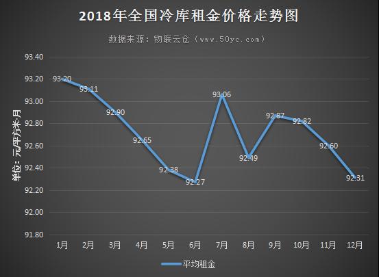 """""""数""""说冷库——2018年全国冷库市场总结分析"""