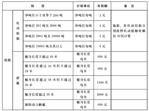 重大!山东省4类货车车船税减半,2019年1月1日起实施!