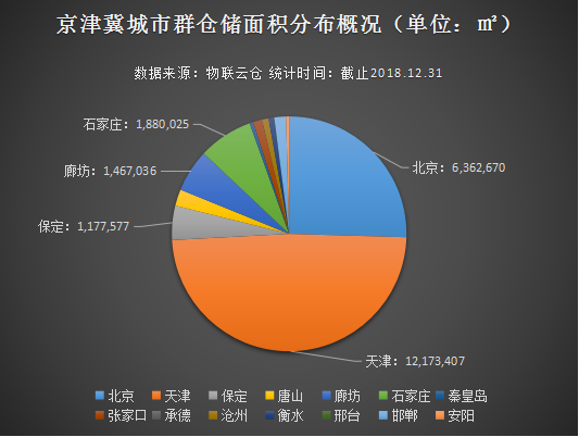 京津冀城市群仓储市场呈双核增长极,丙一类仓库资源紧缺