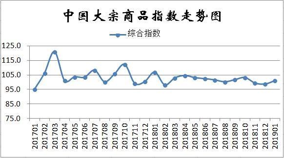 商品供应增速加快!1月份中国大宗商品指数为101.2%