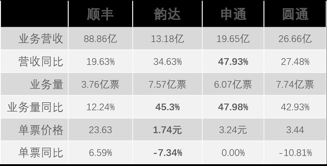 每月要闻(2.16-28日):四大上市快递1月业绩出炉;安能快递彻底转型….