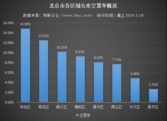 2019年北京仓库租赁行业现状与仓储物流产业发展分析报告