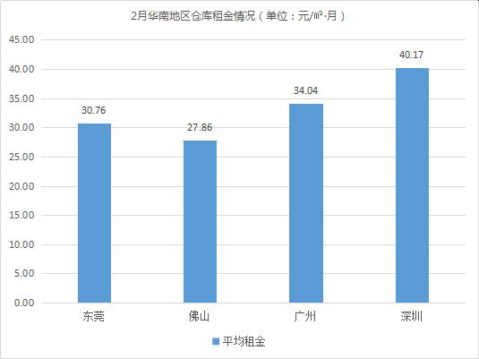 2019年2月中国通用仓储市场动态报告