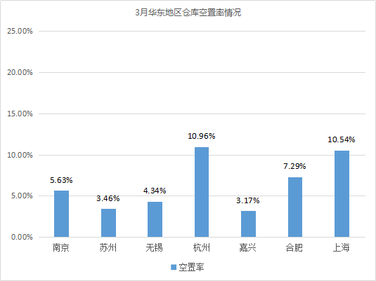 2019年3月中国通用仓储市场动态报告