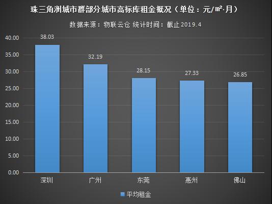 珠三角城市群仓储市场分析:以广州、深圳为中心,仓库需求逐渐外溢