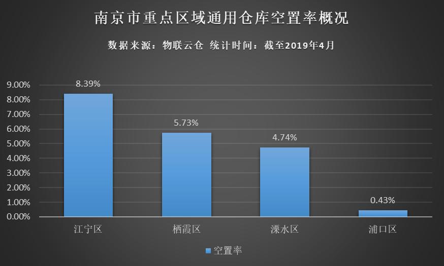 南京市重点区域通用仓库空置率概况图