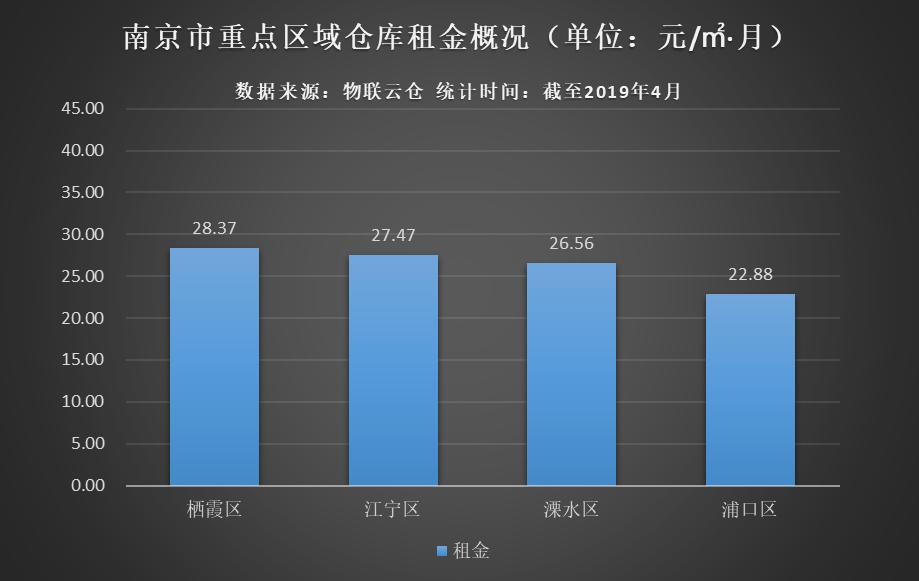 南京市重点区域仓库租金概况图