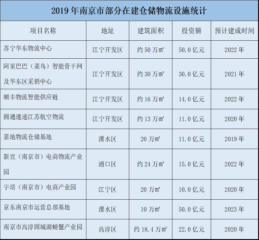 2019年南京市部分在建仓储物流设施统计图