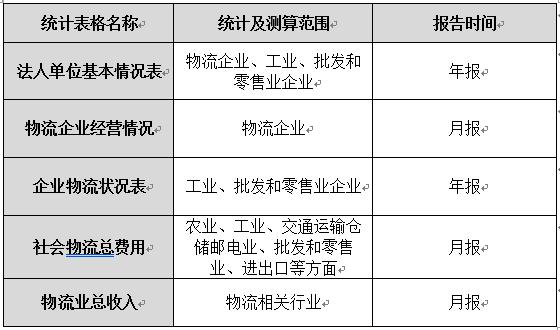每月要闻(4.15-5.7日)|一季度全行业收入2173.9亿元、德邦与中国联通合作……