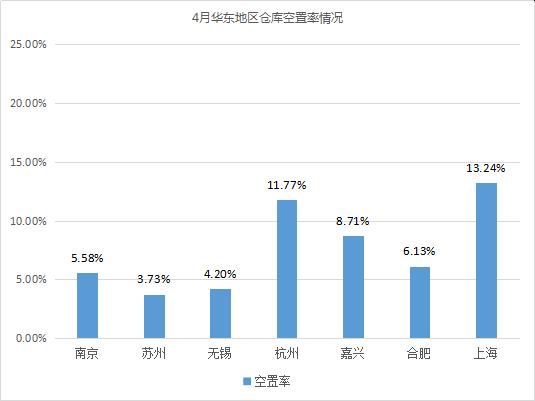 2019年4月中国通用仓储市场动态报告