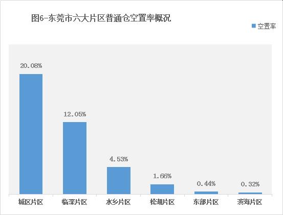 《2019年东莞市通用仓储市场现状与产业发展分析报告》
