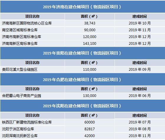 """2019年全国30个城市租仓难度排行榜:深圳、上海偏高,嘉兴、杭州成""""黑马"""""""