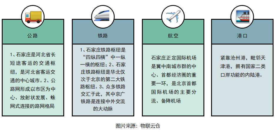 交通运输概况