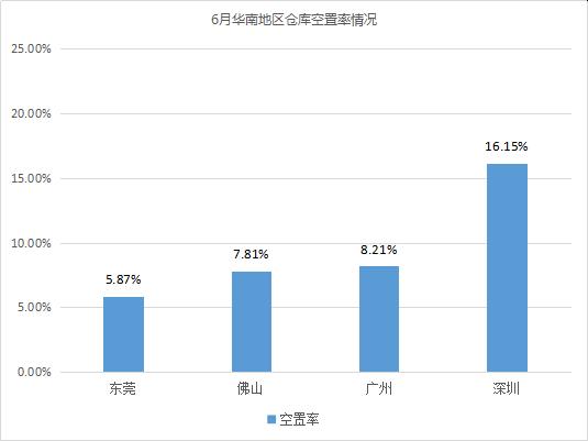 《2019年6月中国通用仓储市场动态报告》发布!