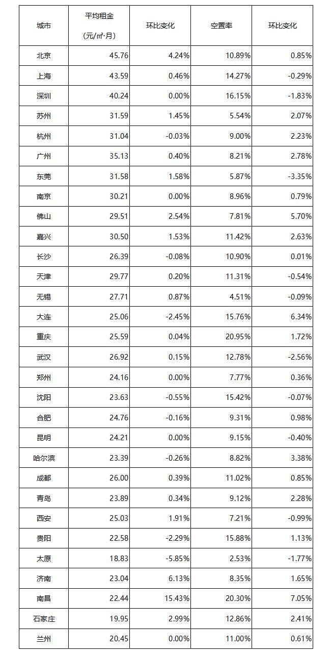 2019年6月中国通用仓储市场动态报告