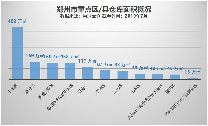 郑州重点区/县面积概况