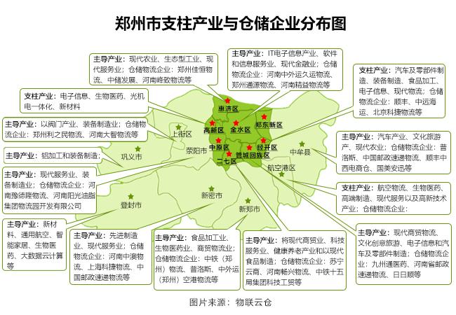 郑州各区县产业分布图
