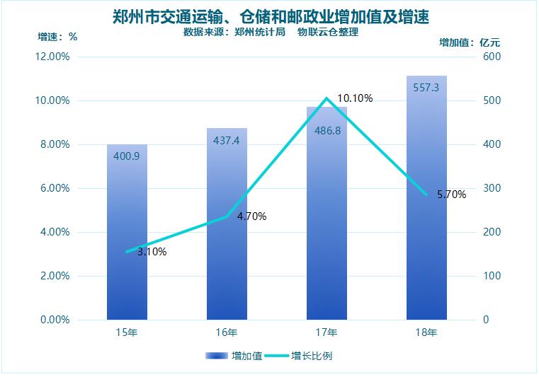 郑州仓储经济发展概况