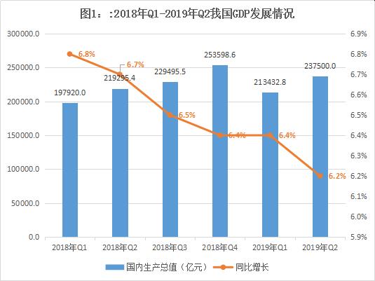 2019年上半年冷库市场报告:经济下行压力大,行业活跃度趋缓