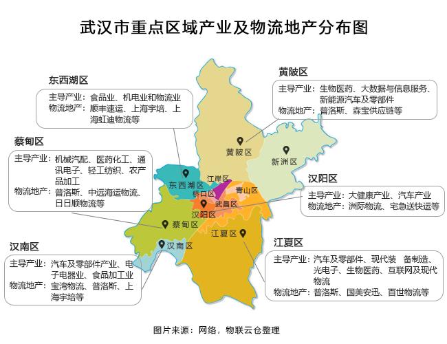 武汉市重点区域产业及物流地产概况