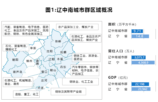 2019年辽中南城市群仓储市场报告:沈阳、大连成双核,城市群新建仓源增速放缓