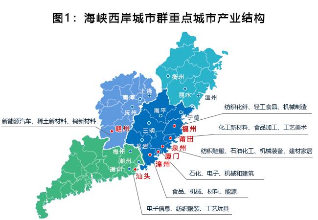 海峡西岸城市群重点城市产业结构情况