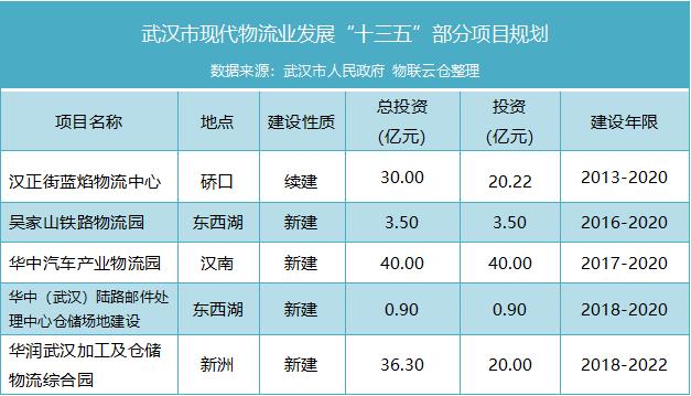 武汉市部分新增供应详情