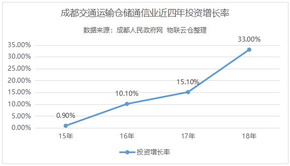 成都市交通运输仓储通信业投资增长情况