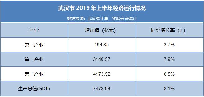 武汉市经济背景