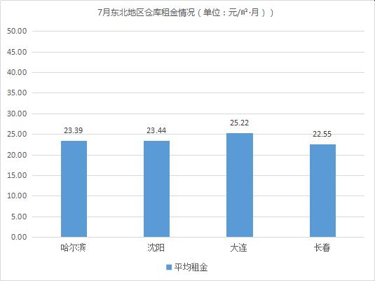 2019年7月中国通用仓储市场动态报告