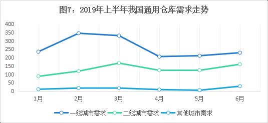 2019年上半年通用仓储市场回顾及2019年下半年展望