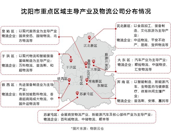 沈阳市重点区域主导产业及物流公司分布情况