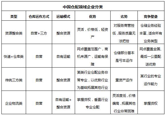 《2019年上半年中国仓配行业市场研究报告》