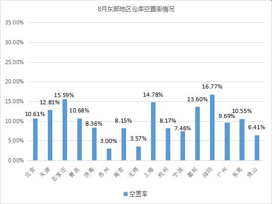 2019年8月中国通用仓储市场动态报告
