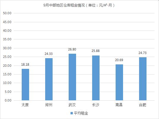 2019年9月中国通用仓储市场动态报告