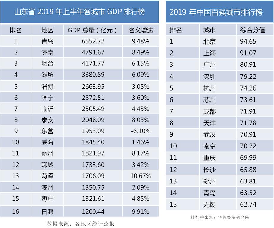 《2019年青岛市通用仓储市场现状与产业发展分析报告》