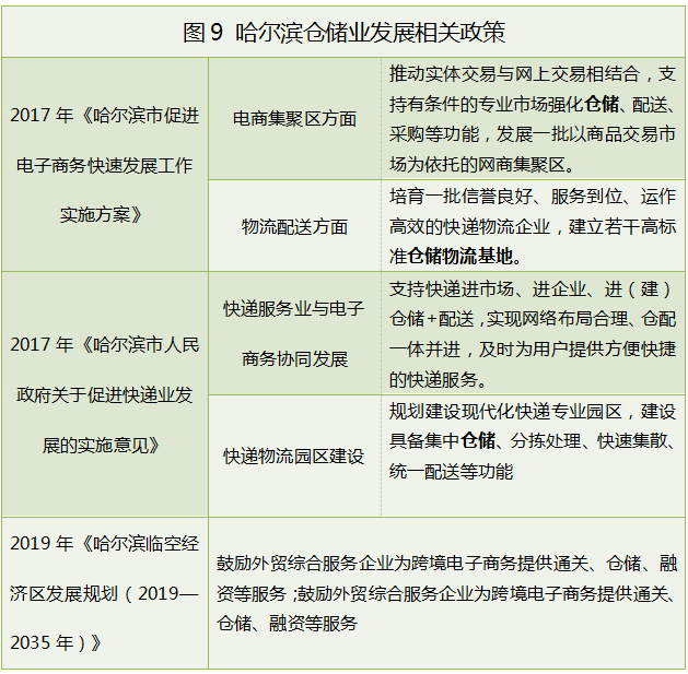 哈尔滨仓储物流政策