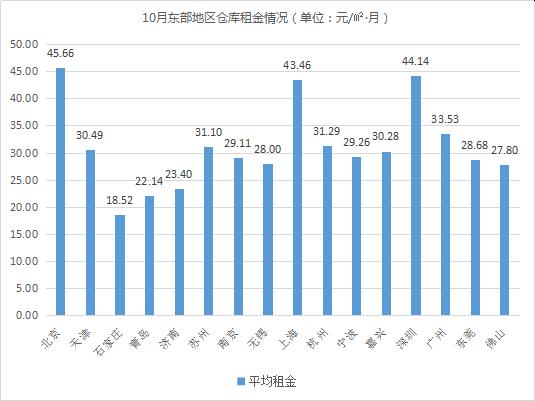 《2019年10月中国通用仓储市场动态报告》发布!