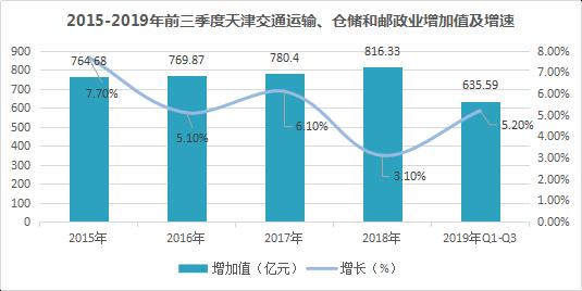 《2019年天津市通用仓储市场现状与产业发展分析报告》