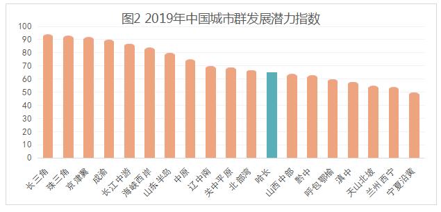 2019年城市群发展潜力指数