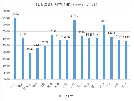 2019年11月中国通用仓储市场动态报告